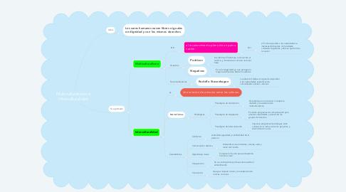 Mind Map: Multiculturalismo e Interculturalidad