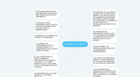 Mind Map: LA RAZÓN Y LA CIENCIA