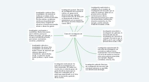Mind Map: Clases de investigación de mercados.