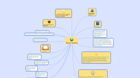 Mind Map: Educación Ambiental