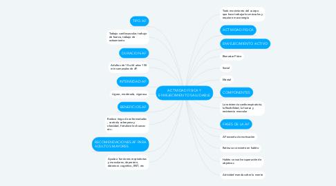 Mind Map: ACTIVIDAD FISICA Y ENVEJECIMIENTO SALUDABLE