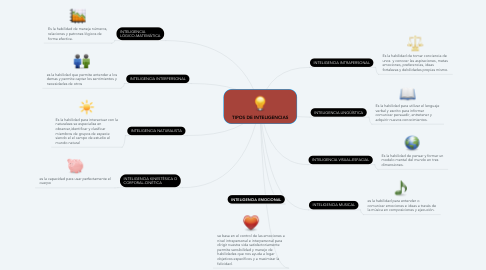 Mind Map: TIPOS DE INTELIGENCIAS