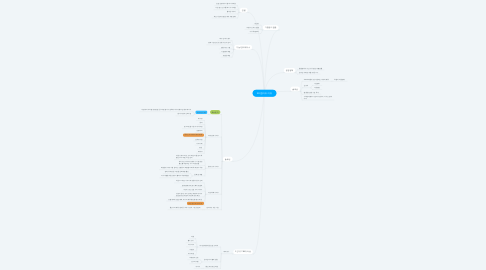 Mind Map: KB 앱카드 이슈