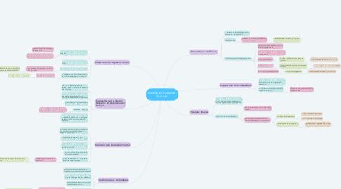 Mind Map: Análisis de Regresión Múltiple