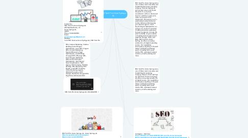 Mind Map: SEO Tech Pro Union Springs AL