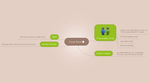 Mind Map: Focal Point