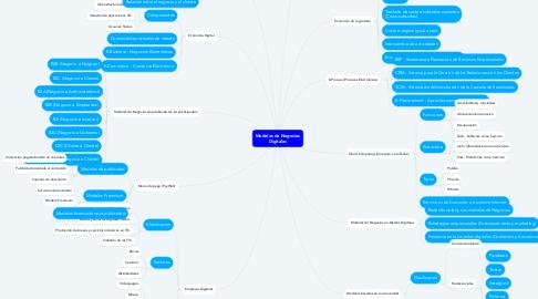 Mind Map: Modelos de Negocios Digitales
