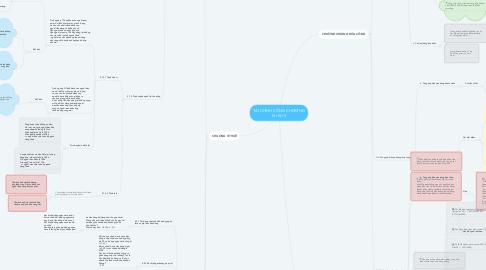 Mind Map: TÀI CHÍNH CÔNG CHƯƠNG III+IV+V