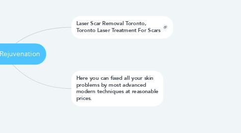 Mind Map: Elite Skin Rejuvenation