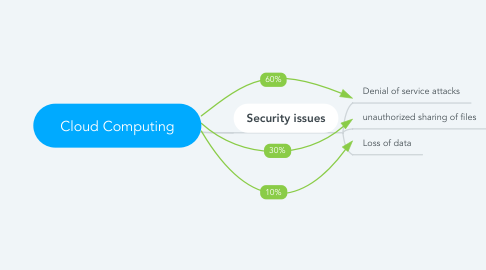 Mind Map: Cloud Computing