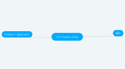 Mind Map: The Freedom Shop