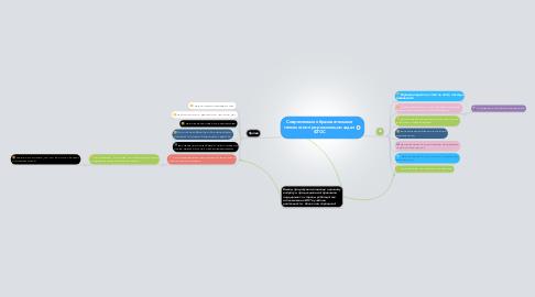 Mind Map: Современные образовательные технологии при реализации задач ФГОС