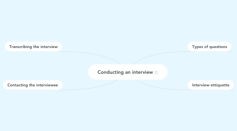 Mind Map: Conducting an interview