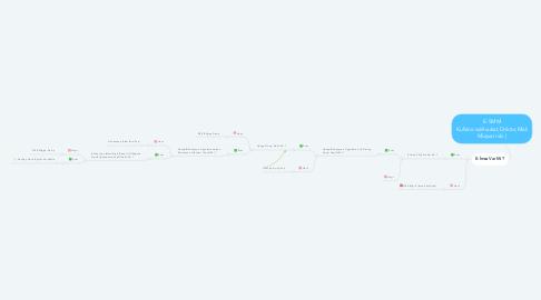 Mind Map: E-SMM Kullanıcısı(Avukat,Doktor,Mali Müşvari vb.)