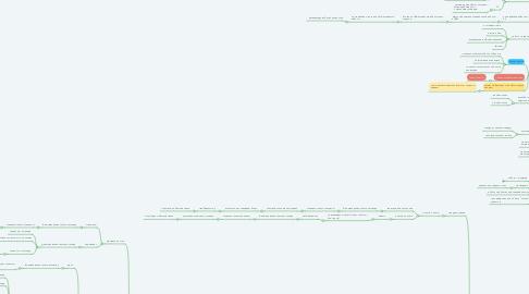 Mind Map: Процессы интернет-магазина ( сценарии)