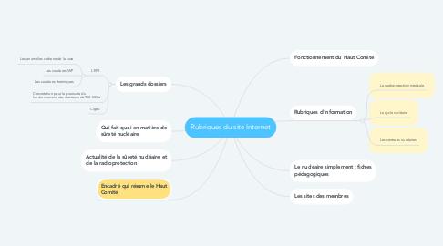 Mind Map: Rubriques du site Internet