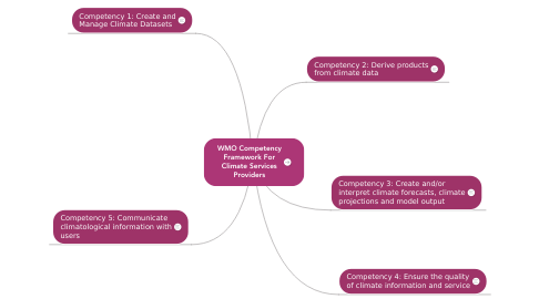 Mind Map: WMO Competency Framework For Climate Services Providers
