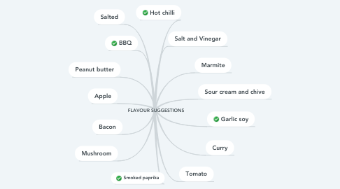 Mind Map: FLAVOUR SUGGESTIONS