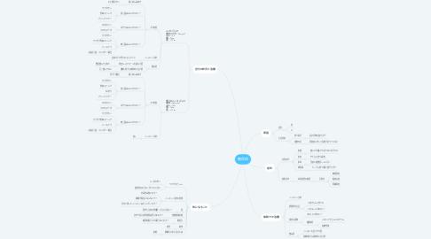 Mind Map: 糖尿病