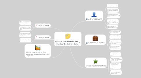 Mind Map: Personal Brand Manifesto - Scarica Gratis il Modello