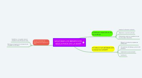 Mind Map: MEJORAR LOS BENEFICIOS EDUCATIVOS DE LA EIAIPI