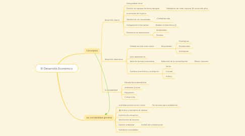 Mind Map: El Desarrollo Económico