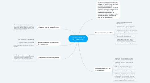 Mind Map: TRANSFERENCIA DOCUMENTAL
