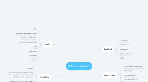 Mind Map: PNIL en roosteren