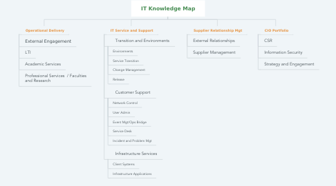 Mind Map: IT Knowledge Map