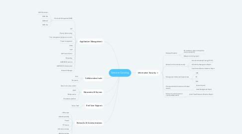 Mind Map: Service Catalog