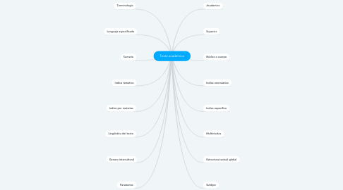 Mind Map: Texto academico