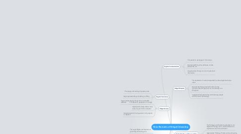 Mind Map: Nine Elements of Ditigal Citizenship