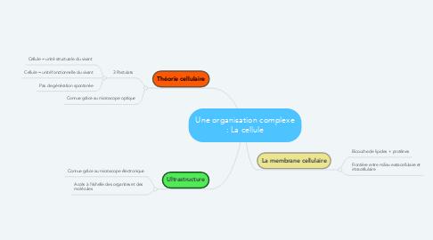 Mind Map: Une organisation complexe : La cellule