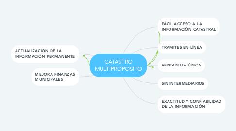 Mind Map: CATASTRO MULTIPROPOSITO