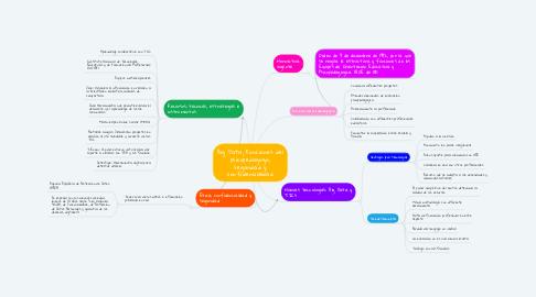 Mind Map: Big Data; Funciones del psicopedagogo, seguridad y confidencialidad