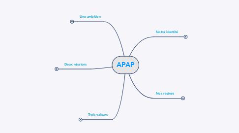Mind Map: APAP