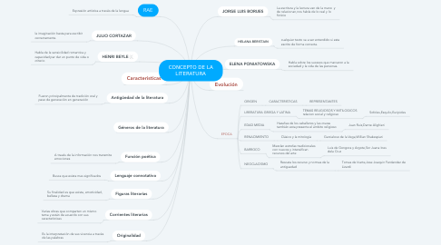 Mind Map: CONCEPTO DE LA LITERATURA