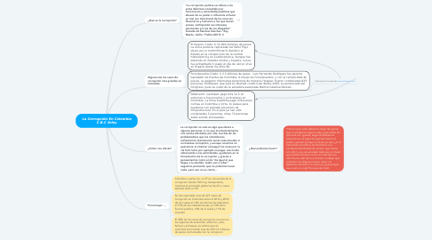 Mind Map: La Corrupción En Colombia C.B.C Arley