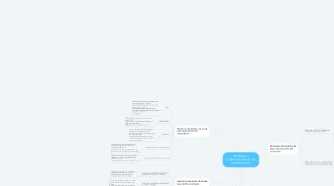 Mind Map: PERSONAL Y COMPORTAMIENTO DEL CONSUMIDOR