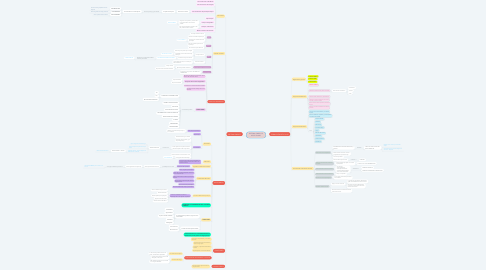 Mind Map: SISTEMA LÍMBICO E HIPOTÁLAMO