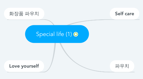 Mind Map: Special life (1)