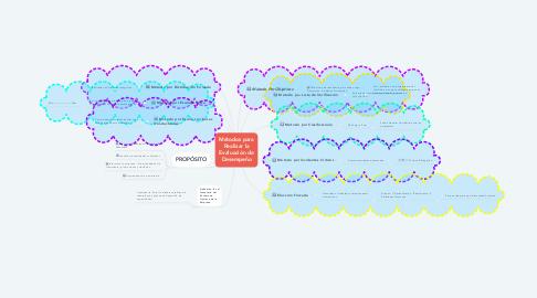 Mind Map: Métodos para Realizar la Evaluación de Desempeño