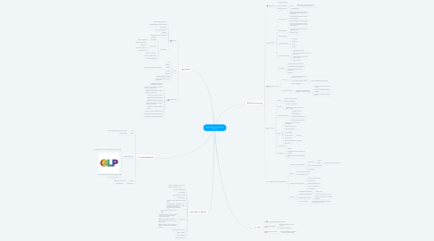 Mind Map: Anti-ciência: A Guerra do Século