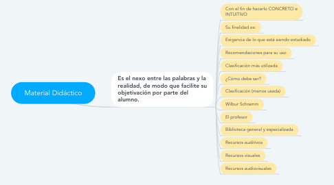 Mind Map: Material Didáctico