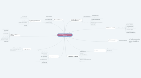 Mind Map: Chapter 8: Performance Management and Appraisal