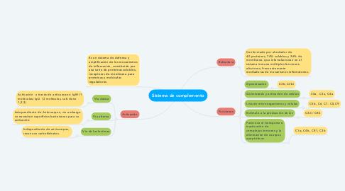 Mind Map: Sistema de complemento