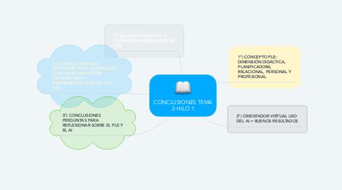 Mind Map: CONCLUSIONES TEMA 2-HILO 1