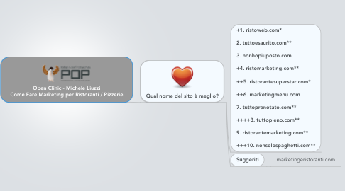 Mind Map: Open Clinic - Michele Liuzzi Come Fare Marketing per Ristoranti / Pizzerie