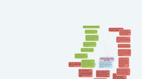 Mind Map: Corteza cerebral y áreas funcionales