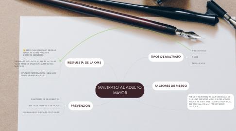 Mind Map: MALTRATO AL ADULTO MAYOR